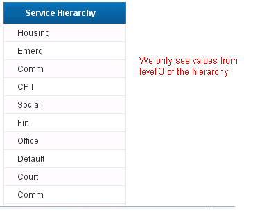 Report showing only level 3 of hierarchy